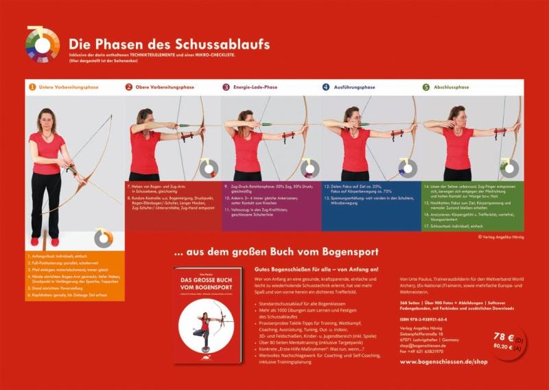 Poster Standardschussablauf